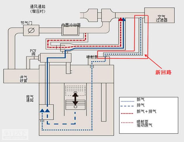而自然吸气发动机在进气管附近会产生负压,将串漏进机油室里的气体吸出去。而涡轮增压发动机由于有涡轮在增压,进气管附近的压力非常大,没有办法产生负压,也就使得串漏气体没法排出。   为了能让这些串漏气体排出,D-4ST发动机在空气过滤器附近专门设计了一个新回路。当空气通过过滤器进入发动机后,会沿着新回路一路前行,直到进入气缸与串漏气汇合。光有这个新回路还是不够的,所以还新设计了一个机械喷射泵。这个喷射泵会利用涡轮增压时的驱动废气,增加气体流动的速度。 &en